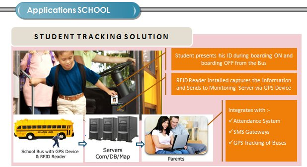 Use of GPS tracker with RFID for School Buses